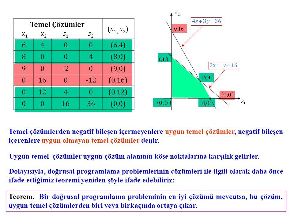 Temel Çözümler x 1 x 2 s 1 s 2 (x 1, x 2 ) 6400(6,4) 8004(8,0) 90-20(9,0) 0160-12(0,16) 01240(0,12) 001636(0,0) Temel çözümlerden negatif bileşen içermeyenlere uygun temel çözümler, negatif bileşen içerenlere uygun olmayan temel çözümler denir.