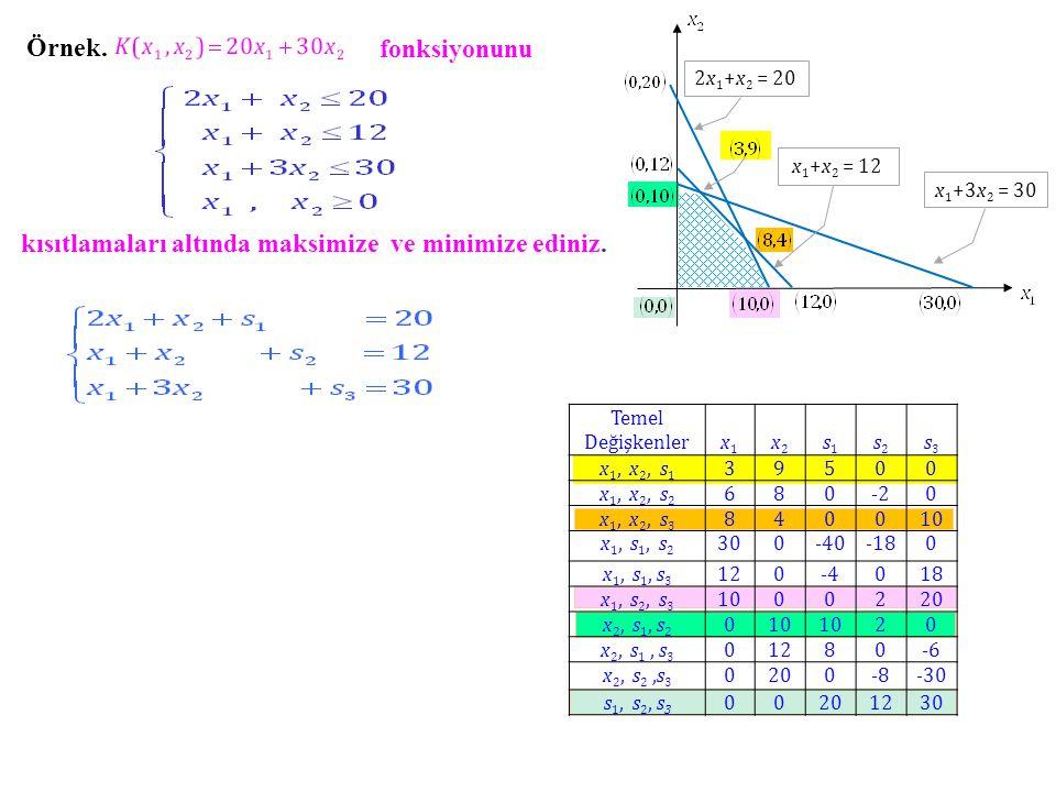 fonksiyonunu kısıtlamaları altında maksimize ve minimize ediniz.
