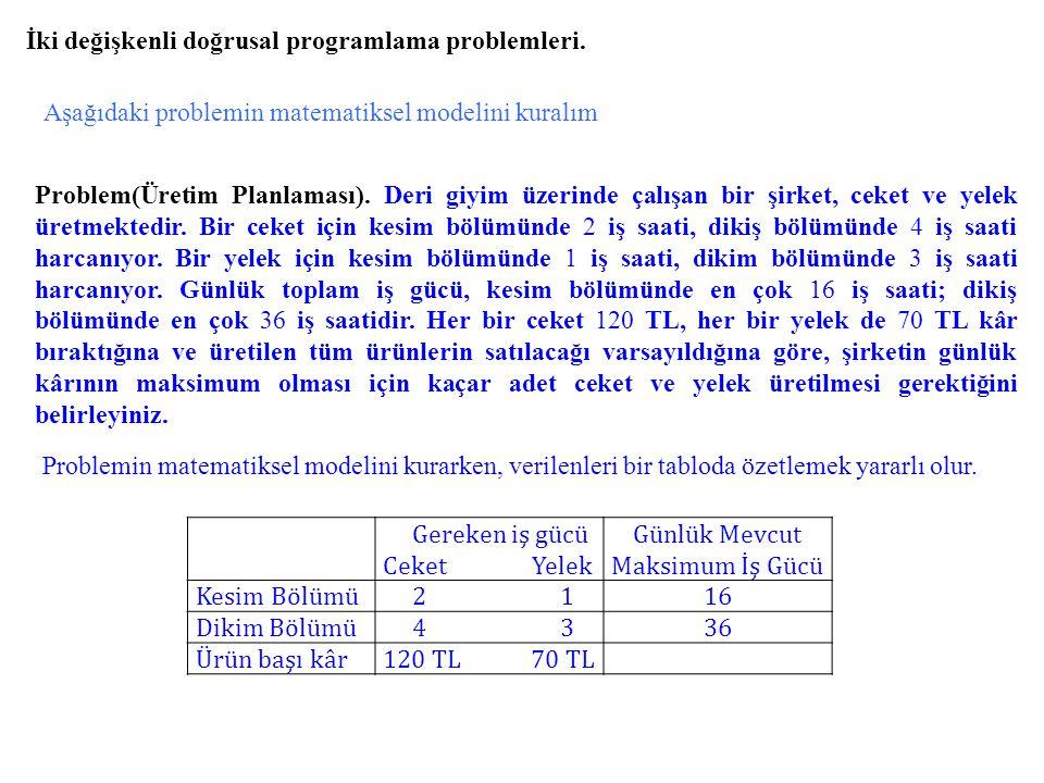 İki değişkenli doğrusal programlama problemleri.