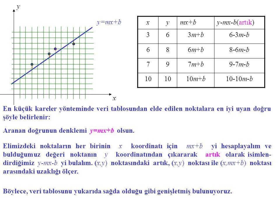 y=mx+b x y En küçük kareler yönteminde veri tablosundan elde edilen noktalara en iyi uyan doğru şöyle belirlenir: Aranan doğrunun denklemi y=mx+b olsu