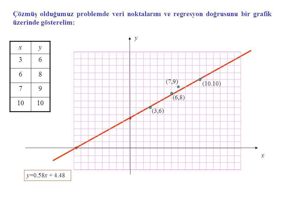 Çözmüş olduğumuz problemde veri noktalarını ve regresyon doğrusunu bir grafik üzerinde gösterelim: x y (3,6) (6,8) (7,9) (10.10) y=0.58x + 4.48 xy 36