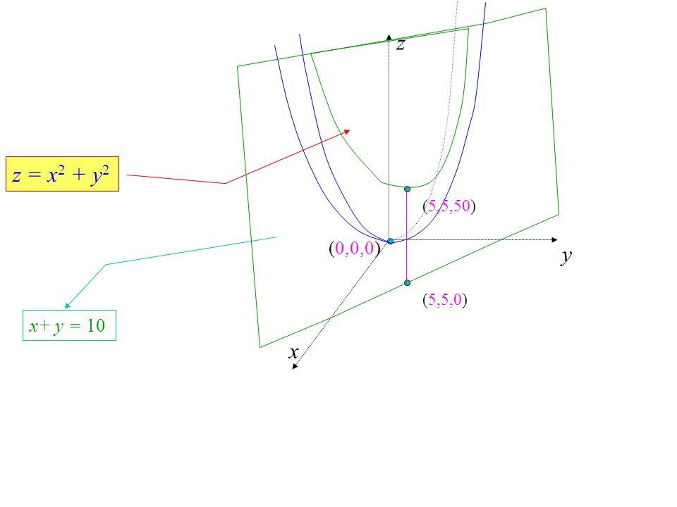 z y x (0,0,0) z = x 2 + y 2 (5,5,0)(5,5,50) x+ y = 10