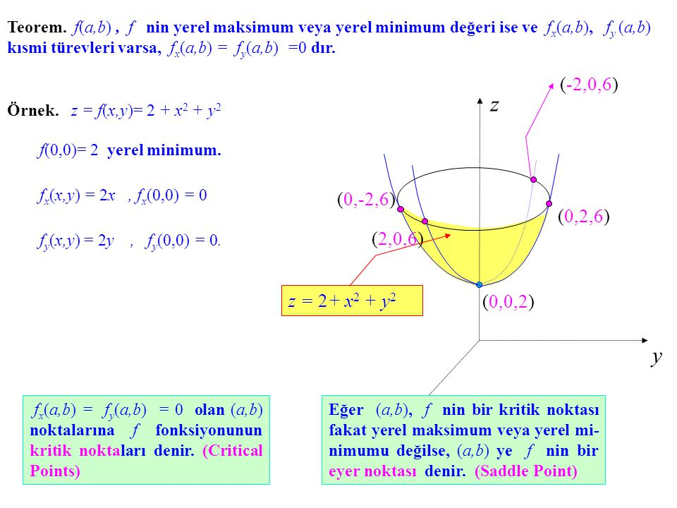Teorem. f(a,b), f nin yerel maksimum veya yerel minimum değeri ise ve f x (a,b), f y (a,b) kısmi türevleri varsa, f x (a,b) = f y (a,b) =0 dır. Örnek.