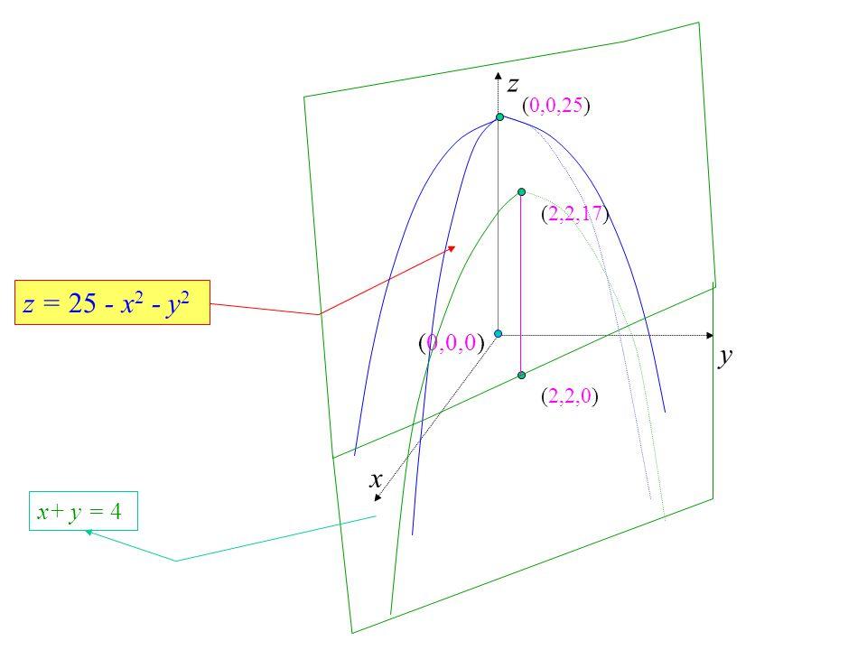 z y x (0,0,0) z = 25 - x 2 - y 2 (2,2,0)(2,2,17) x+ y = 4 (0,0,25)