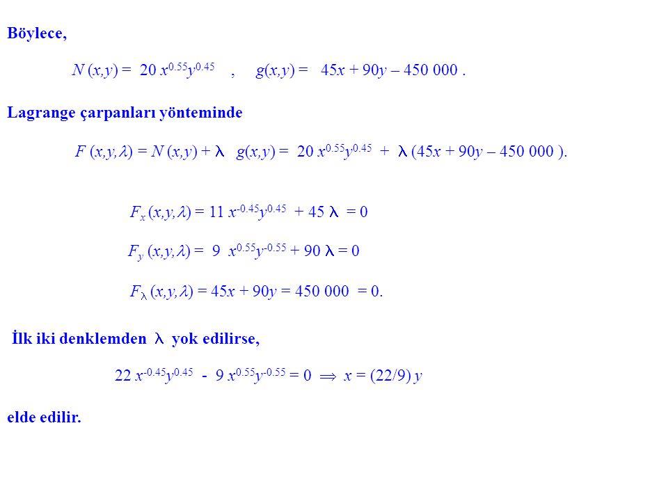 Böylece, Lagrange çarpanları yönteminde F x (x,y, ) = 11 x -0.45 y 0.45 + 45 = 0 İlk iki denklemden yok edilirse, elde edilir. N (x,y) = 20 x 0.55 y 0