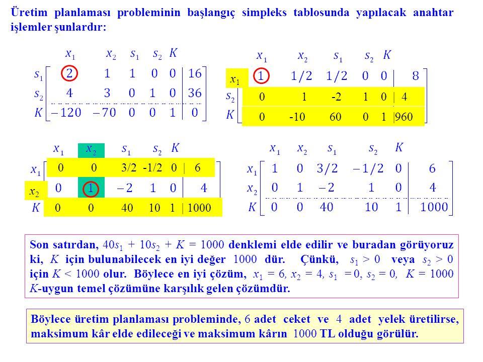 Üretim planlaması probleminin başlangıç simpleks tablosunda yapılacak anahtar işlemler şunlardır: 0 1 -2 1 0   4 0 -10 60 0 1  960 x1x1 0 0 3/2 -1/2 0   6 0 0 40 10 1   1000 x2x2 Son satırdan, 40s 1 + 10s 2 + K = 1000 denklemi elde edilir ve buradan görüyoruz ki, K için bulunabilecek en iyi değer 1000 dür.