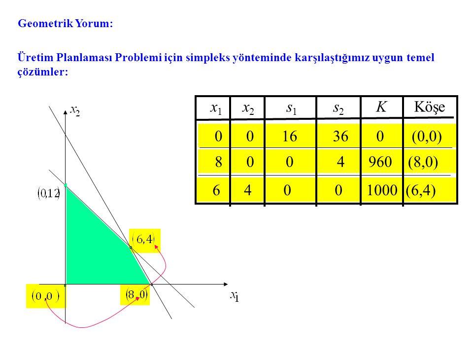 6 4 0 0 1000 (6,4) 8 0 0 4 960 (8,0) 0 0 16 36 0 (0,0) x 1 x 2 s 1 s 2 K Köşe Geometrik Yorum: Üretim Planlaması Problemi için simpleks yönteminde karşılaştığımız uygun temel çözümler: