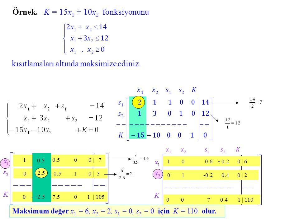 Örnek.K = 15x1 15x1 + 10x 2 fonksiyonunu kısıtlamaları altında maksimize ediniz.