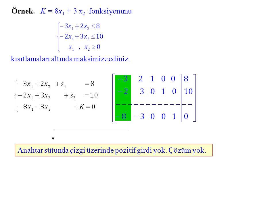 Örnek.K = 8x1 8x1 + 3 x 2 fonksiyonunu kısıtlamaları altında maksimize ediniz.