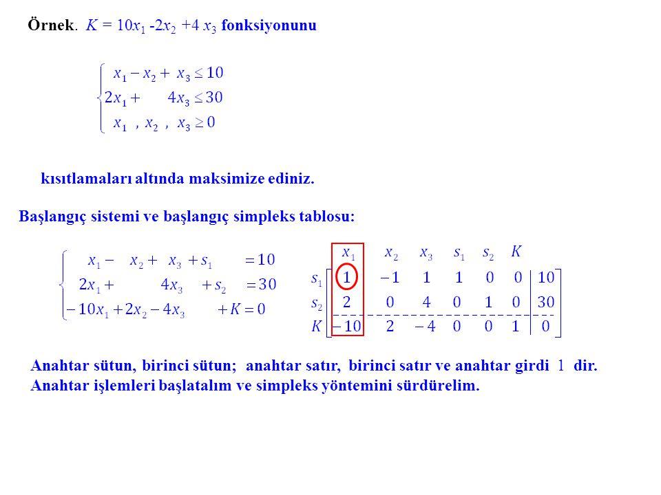 Örnek.K = 10x 1 -2x2 -2x2 +4 x3 x3 fonksiyonunu kısıtlamaları altında maksimize ediniz.