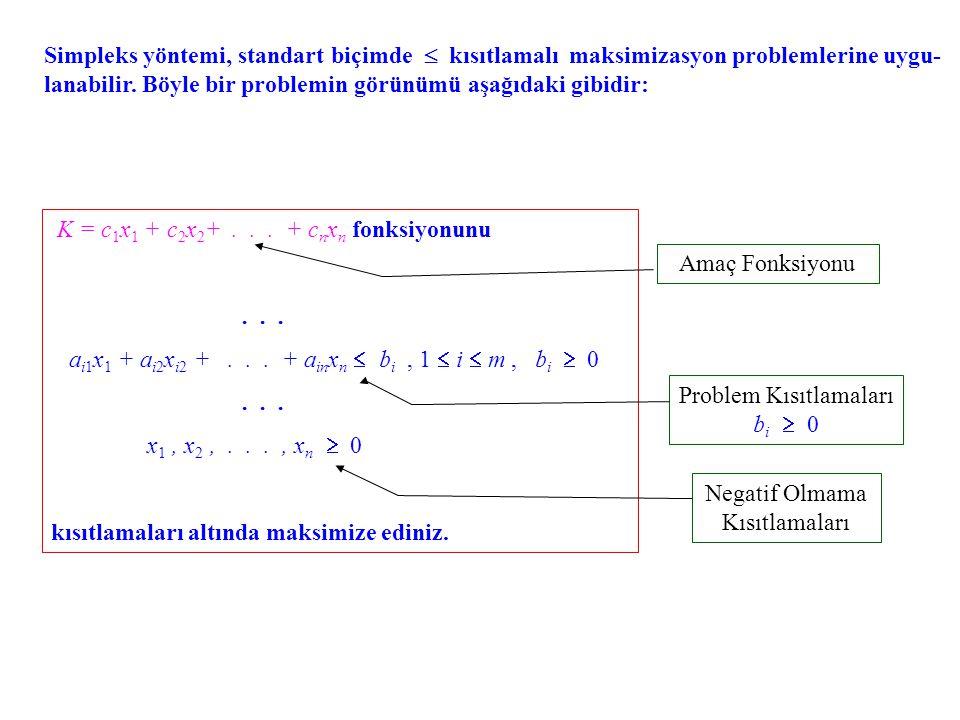 Simpleks yöntemi, standart biçimde  kısıtlamalı maksimizasyon problemlerine uygu- lanabilir.