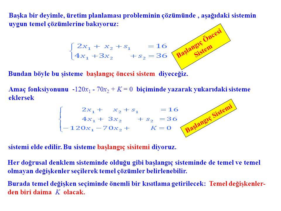 Amaç fonksiyonunu -120x 1 - 70x 2 + K = 0 biçiminde yazarak yukarıdaki sisteme eklersek Başka bir deyimle, üretim planlaması probleminin çözümünde, aşağıdaki sistemin uygun temel çözümlerine bakıyoruz: sistemi elde edilir.