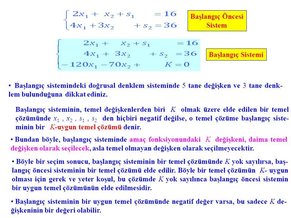 Başlangıç Sistemi Başlangıç Öncesi Sistem Başlangıç sistemindeki doğrusal denklem sisteminde 5 tane değişken ve 3 tane denk- lem bulunduğuna dikkat ediniz.