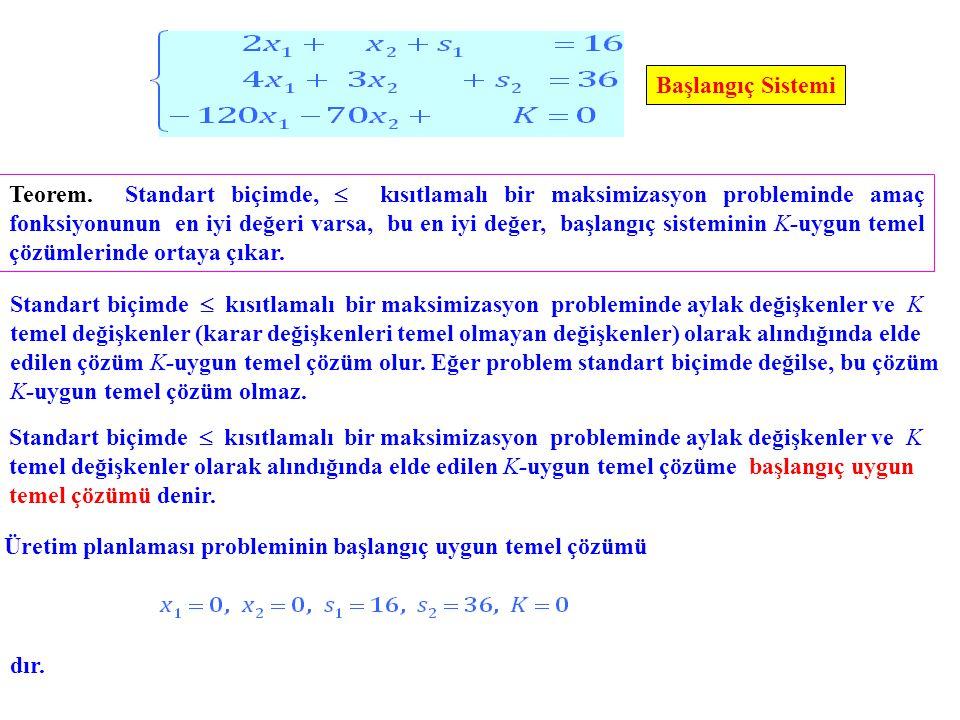 Üretim planlaması probleminin başlangıç simpleks tablosunda yapılacak anahtar işlemler şunlardır: 0 1 -2 1 0 | 4 0 -10 60 0 1 |960 x1x1 0 0 3/2 -1/2 0 | 6 0 0 40 10 1 | 1000 x2x2 Son satırdan, 40s 1 + 10s 2 + K = 1000 denklemi elde edilir ve buradan görüyoruz ki, K için bulunabilecek en iyi değer 1000 dür.