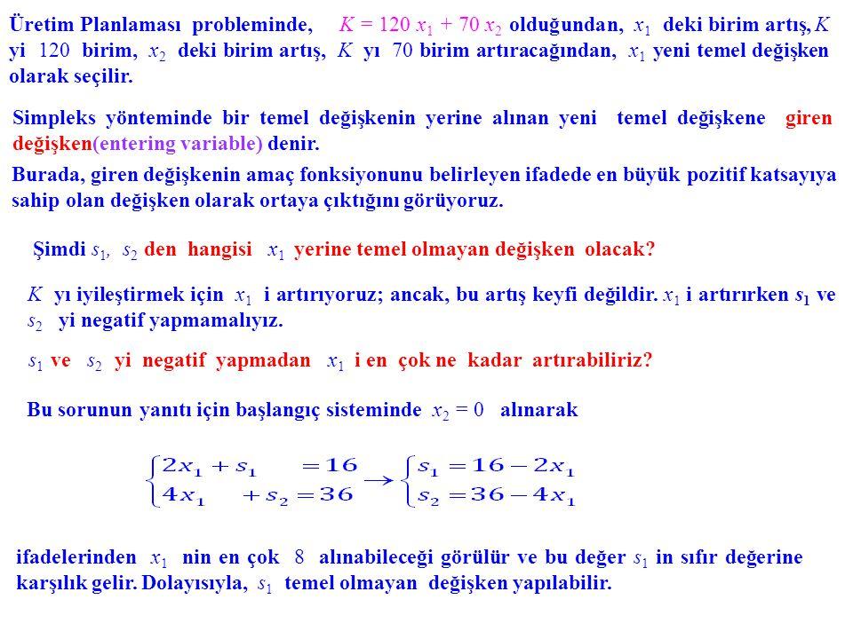 Matematiksel model: K = 65x 1 + 100x 2 + 120x 3 fonksiyonunu kısıtlamaları altında maksimize ediniz.