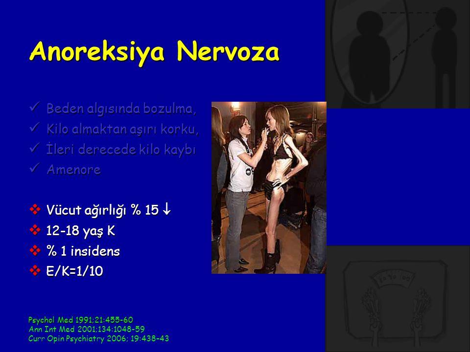 Anoreksiya Nervoza Beden algısında bozulma, Beden algısında bozulma, Kilo almaktan aşırı korku, Kilo almaktan aşırı korku, İleri derecede kilo kaybı İleri derecede kilo kaybı Amenore Amenore  Vücut ağırlığı % 15   12-18 yaş K  % 1 insidens  E/K=1/10 Psychol Med 1991;21:455-60 Ann Int Med 2001;134:1048-59 Curr Opin Psychiatry 2006; 19:438–43