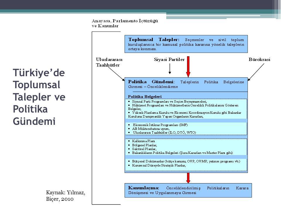 Türkiye'de Toplumsal Talepler ve Politika Gündemi Kaynak: Yılmaz, Biçer, 2010