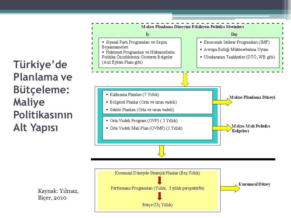 Türkiye'de Planlama ve Bütçeleme: Maliye Politikasının Alt Yapısı Kaynak: Yılmaz, Biçer, 2010