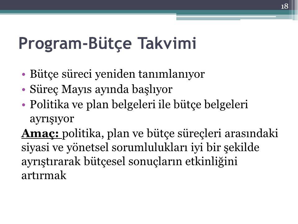 Program-Bütçe Takvimi Bütçe süreci yeniden tanımlanıyor Süreç Mayıs ayında başlıyor Politika ve plan belgeleri ile bütçe belgeleri ayrışıyor Amaç: pol