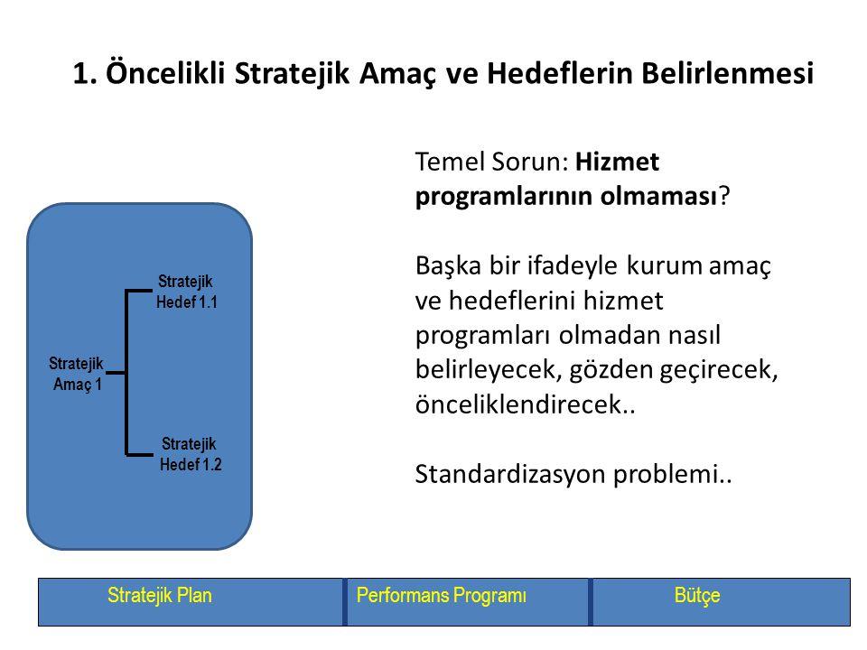 Stratejik Amaç 1 Stratejik Hedef 1.1 Stratejik Hedef 1.2 Stratejik PlanPerformans ProgramıBütçe 1. Öncelikli Stratejik Amaç ve Hedeflerin Belirlenmesi