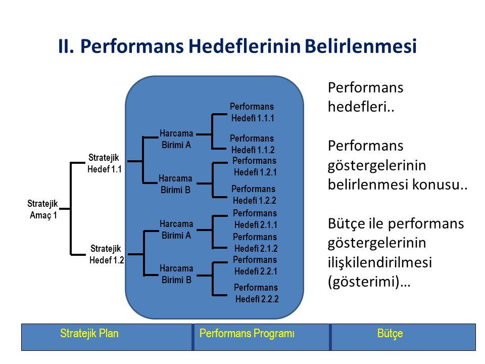 II. Performans Hedeflerinin Belirlenmesi Stratejik Amaç 1 Stratejik Hedef 1.1 Stratejik Hedef 1.2 Performans Hedefi 1.1.1 Performans Hedefi 1.1.2 Perf