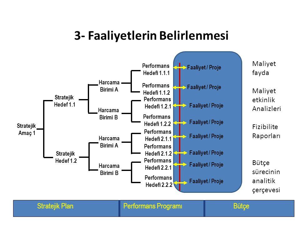 3- Faaliyetlerin Belirlenmesi Stratejik Amaç 1 Stratejik Hedef 1.1 Stratejik Hedef 1.2 Performans Hedefi 1.1.1 Performans Hedefi 1.1.2 Performans Hede