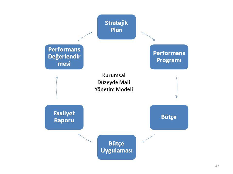 47 Stratejik Plan Performa ns Programı Bütçe Bütçe Uygulama sı Faaliyet Raporu Performa ns Değerlend irmesi Kurumsal Düzeyde Mali Yönetim Modeli