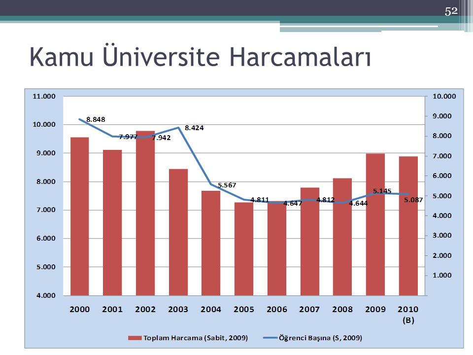 Kamu Üniversite Harcamaları 52