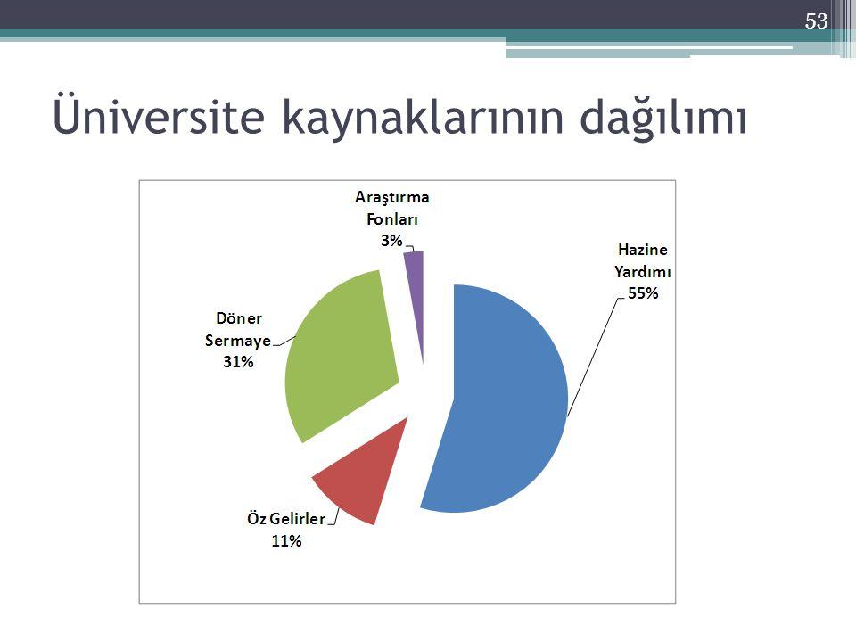 Üniversite kaynaklarının dağılımı 53