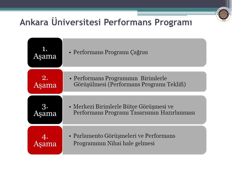 Ankara Üniversitesi Performans Programı 57 Performans Programı Çağrısı 1. Aşama Performans Programının Birimlerle Görüşülmesi (Performans Programı Tek