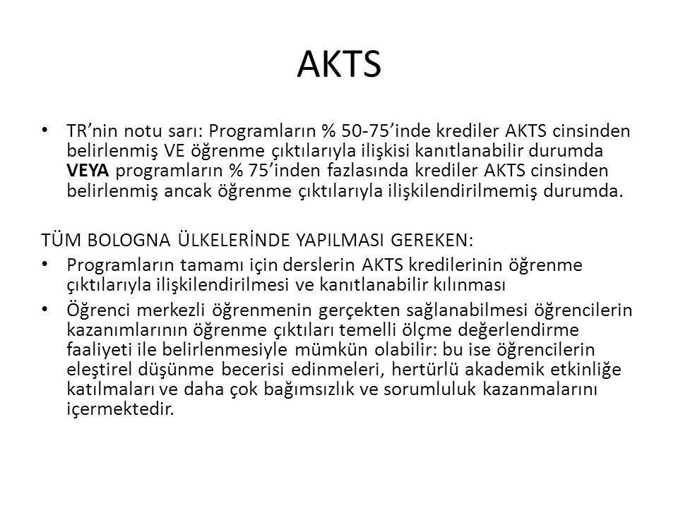 AKTS TR'nin notu sarı: Programların % 50-75'inde krediler AKTS cinsinden belirlenmiş VE öğrenme çıktılarıyla ilişkisi kanıtlanabilir durumda VEYA programların % 75'inden fazlasında krediler AKTS cinsinden belirlenmiş ancak öğrenme çıktılarıyla ilişkilendirilmemiş durumda.