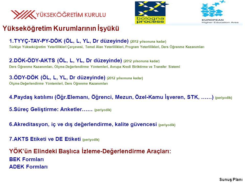 1.TYYÇ-TAY-PY-DÖK (ÖL, L, YL, Dr düzeyinde) (2012 yılsonuna kadar) Türkiye Yükseköğretim Yeterlilikleri Çerçevesi, Temel Alan Yeterlilikleri, Program Yeterlilikleri, Ders Öğrenme Kazanımları 2.DÖK-ÖDY-AKTS (ÖL, L, YL, Dr düzeyinde) (2012 yılsonuna kadar) Ders Öğrenme Kazanımları, Ölçme-Değerlendirme Yöntemleri, Avrupa Kredi Biriktirme ve Transfer Sistemi 3.ÖDY-DÖK (ÖL, L, YL, Dr düzeyinde) (2012 yılsonuna kadar) Ölçme-Değerlendirme Yöntemleri, Ders Öğrenme Kazanımları 4.Paydaş katılımı (Öğr.Elemanı, Öğrenci, Mezun, Özel-Kamu İşveren, STK, ……) (periyodik) 5.Süreç Geliştirme: Anketler…… (periyodik) 6.Akreditasyon, iç ve dış değerlendirme, kalite güvencesi (periyodik) 7.AKTS Etiketi ve DE Etiketi (periyodik) YÖK'ün Elindeki Başlıca İzleme-Değerlendirme Araçları: BEK Formları ADEK Formları Yükseköğretim Kurumlarının İşyükü