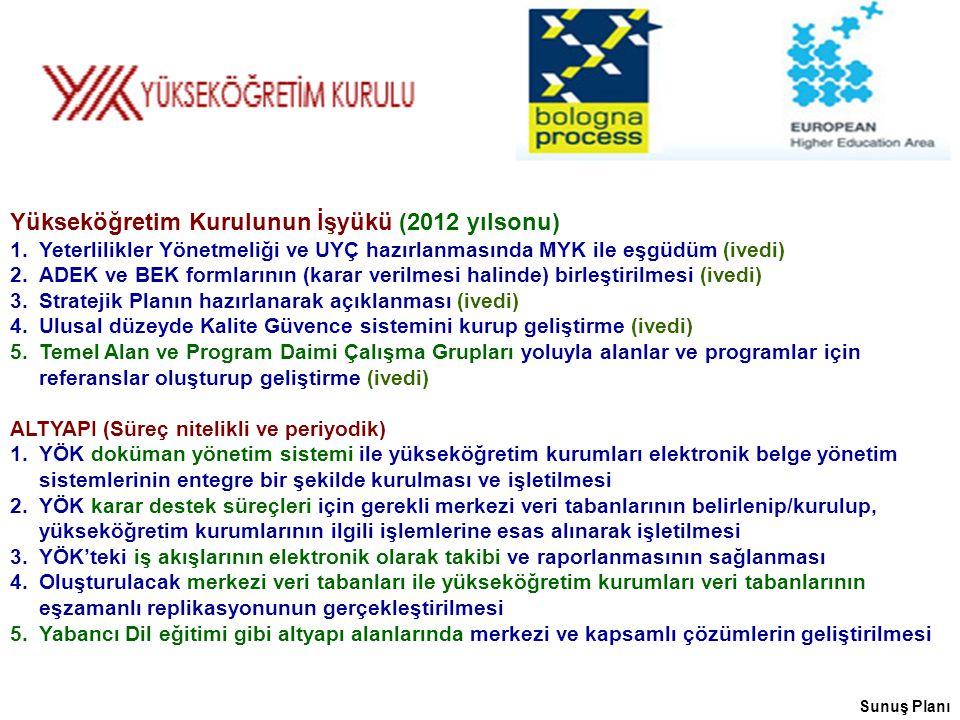Sunuş Planı Yükseköğretim Kurulunun İşyükü (2012 yılsonu) 1.Yeterlilikler Yönetmeliği ve UYÇ hazırlanmasında MYK ile eşgüdüm (ivedi) 2.ADEK ve BEK formlarının (karar verilmesi halinde) birleştirilmesi (ivedi) 3.Stratejik Planın hazırlanarak açıklanması (ivedi) 4.Ulusal düzeyde Kalite Güvence sistemini kurup geliştirme (ivedi) 5.Temel Alan ve Program Daimi Çalışma Grupları yoluyla alanlar ve programlar için referanslar oluşturup geliştirme (ivedi) ALTYAPI (Süreç nitelikli ve periyodik) 1.YÖK doküman yönetim sistemi ile yükseköğretim kurumları elektronik belge yönetim sistemlerinin entegre bir şekilde kurulması ve işletilmesi 2.YÖK karar destek süreçleri için gerekli merkezi veri tabanlarının belirlenip/kurulup, yükseköğretim kurumlarının ilgili işlemlerine esas alınarak işletilmesi 3.YÖK'teki iş akışlarının elektronik olarak takibi ve raporlanmasının sağlanması 4.Oluşturulacak merkezi veri tabanları ile yükseköğretim kurumları veri tabanlarının eşzamanlı replikasyonunun gerçekleştirilmesi 5.Yabancı Dil eğitimi gibi altyapı alanlarında merkezi ve kapsamlı çözümlerin geliştirilmesi