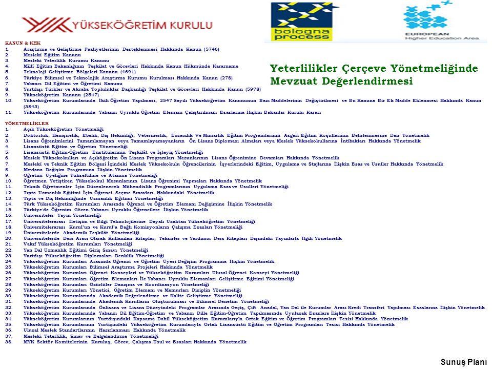Sunuş Planı KANUN & KHK 1.Araştırma ve Geliştirme Faaliyetlerinin Desteklenmesi Hakkında Kanun (5746) 2.Meslekî Eğitim Kanunu 3.Mesleki Yeterlilik Kurumu Kanunu 4.Millî Eğitim Bakanlığının Teşkilat ve Görevleri Hakkında Kanun Hükmünde Kararname 5.Teknoloji Geliştirme Bölgeleri Kanunu (4691) 6.Türkiye Bilimsel ve Teknolojik Araştırma Kurumu Kurulması Hakkında Kanun (278) 7.Yabancı Dil Eğitimi ve Öğretimi Kanunu 8.Yurtdışı Türkler ve Akraba Topluluklar Başkanlığı Teşkilat ve Görevleri Hakkında Kanun (5978) 9.Yükseköğretim Kanunu (2547) 10.Yükseköğretim Kurumlarında İkili Öğretim Yapılması, 2547 Sayılı Yükseköğretim Kanununun Bazı Maddelerinin Değiştirilmesi ve Bu Kanuna Bir Ek Madde Eklenmesi Hakkında Kanun (3843) 11.Yükseköğretim Kurumlarında Yabancı Uyruklu Öğretim Elemanı Çalıştırılması Esaslarına İlişkin Bakanlar Kurulu Kararı YÖNETMELİKLER 1.Açık Yükseköğretim Yönetmeliği 2.Doktorluk, Hemşirelik, Ebelik, Diş Hekimliği, Veterinerlik, Eczacılık Ve Mimarlık Eğitim Programlarının Asgari Eğitim Koşullarının Belirlenmesine Dair Yönetmelik 3.Lisans Öğrenimlerini Tamamlamayan veya Tamamlayamayanların Ön Lisans Diploması Almaları veya Meslek Yüksekokullarına İntibakları Hakkında Yönetmelik 4.Lisansüstü Eğitim ve Öğretim Yönetmeliği 5.Lisansüstü Eğitim-Öğretim Enstitülerinin Teşkilât ve İşleyiş Yönetmeliği 6.Meslek Yüksekokulları ve Açıköğretim Ön Lisans Programları Mezunlarının Lisans Öğrenimine Devamları Hakkında Yönetmelik 7.Meslekî ve Teknik Eğitim Bölgesi İçindeki Meslek Yüksekokulu Öğrencilerinin İşyerlerindeki Eğitim, Uygulama ve Stajlarına İlişkin Esas ve Usuller Hakkında Yönetmelik 8.Mevlana Değişim Programına İlişkin Yönetmelik 9.Öğretim Üyeliğine Yükseltilme ve Atanma Yönetmeliği 10.Öğretmen Yetiştiren Yüksekokul Mezunlarının Lisans Öğrenimi Yapmaları Hakkında Yönetmelik 11.Teknik Öğretmenler İçin Düzenlenecek Mühendislik Programlarının Uygulama Esas ve Usulleri Yönetmeliği 12.Tıpta Uzmanlık Eğitimi İçin Öğrenci Seçme Sınavları Hakkındaki Yönetmelik 13.Tıpta ve 