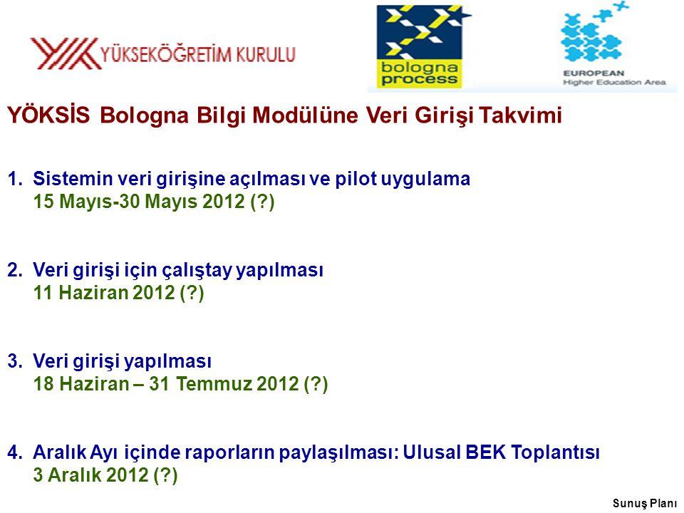 Sunuş Planı YÖKSİS Bologna Bilgi Modülüne Veri Girişi Takvimi 1.Sistemin veri girişine açılması ve pilot uygulama 15 Mayıs-30 Mayıs 2012 (?) 2.Veri girişi için çalıştay yapılması 11 Haziran 2012 (?) 3.Veri girişi yapılması 18 Haziran – 31 Temmuz 2012 (?) 4.Aralık Ayı içinde raporların paylaşılması: Ulusal BEK Toplantısı 3 Aralık 2012 (?)