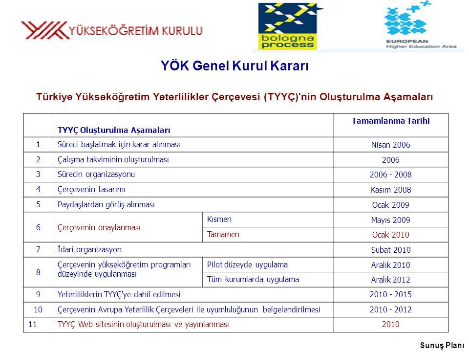 Türkiye Yükseköğretim Yeterlilikler Çerçevesi (TYYÇ) nin Oluşturulma Aşamaları TYYÇ Oluşturulma Aşamaları Tamamlanma Tarihi 1Süreci başlatmak için karar alınması Nisan 2006 2Çalışma takviminin oluşturulması 2006 3Sürecin organizasyonu 2006 - 2008 4Çerçevenin tasarımı Kasım 2008 5Paydaşlardan görüş alınması Ocak 2009 6Çerçevenin onaylanması Kısmen Mayıs 2009 Tamamen Ocak 2010 7İdari organizasyon Şubat 2010 8 Çerçevenin yükseköğretim programları düzeyinde uygulanması Pilot düzeyde uygulama Aralık 2010 Tüm kurumlarda uygulama Aralık 2012 9Yeterliliklerin TYYÇ ye dahil edilmesi2010 - 2015 10Çerçevenin Avrupa Yeterlilik Çerçeveleri ile uyumluluğunun belgelendirilmesi2010 - 2012 11TYYÇ Web sitesinin oluşturulması ve yayınlanması2010 YÖK Genel Kurul Kararı