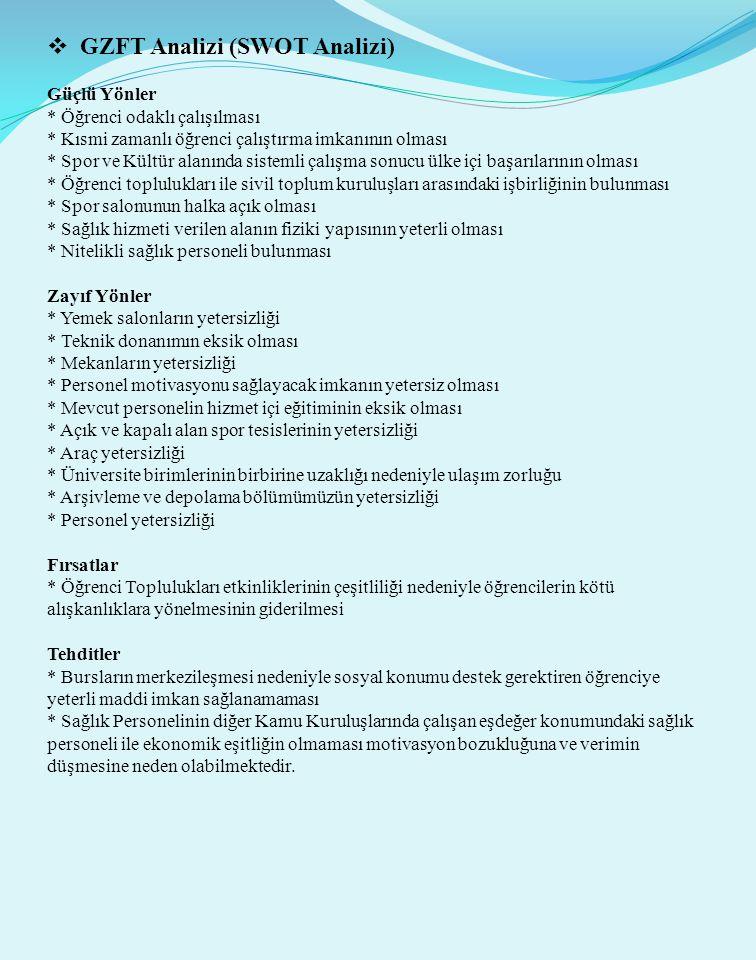  GZFT Analizi (SWOT Analizi) Güçlü Yönler * Öğrenci odaklı çalışılması * Kısmi zamanlı öğrenci çalıştırma imkanının olması * Spor ve Kültür alanında