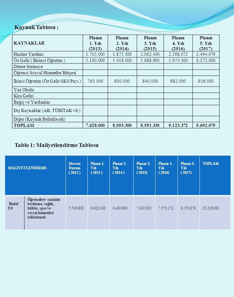 Kaynak Tablosu : Tablo 1: Maliyetlendirme Tablosu KAYNAKLAR Planın 1. Yılı (2013) Planın 2. Yılı (2014) Planın 3. Yılı (2015) Planın 4. Yılı (2016) Pl