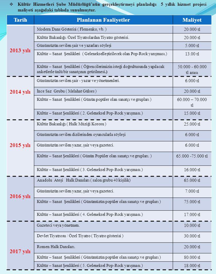  Kültür Hizmetleri Şube Müdürlüğü'nün gerçekleştirmeyi planladığı 5 yıllık hizmet projesi maliyeti aşağıdaki tabloda sunulmuştur. TarihPlanlanan Faal