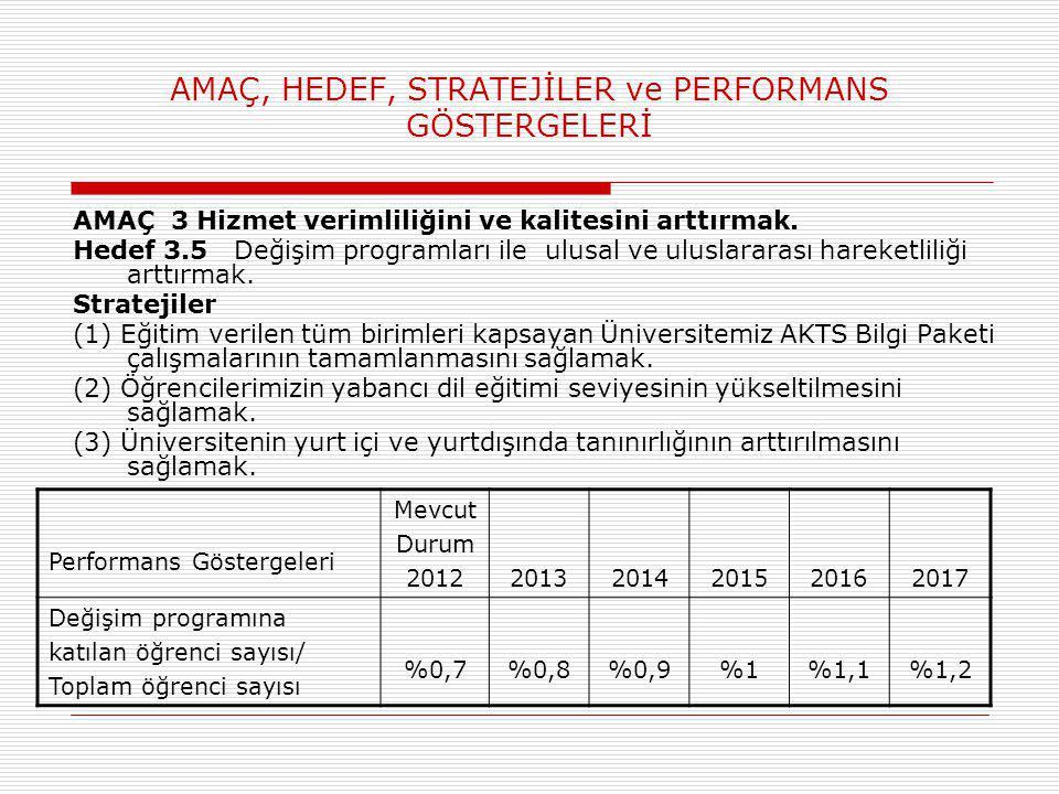AMAÇ, HEDEF, STRATEJİLER ve PERFORMANS GÖSTERGELERİ AMAÇ 3 Hizmet verimliliğini ve kalitesini arttırmak. Hedef 3.5 Değişim programları ile ulusal ve u