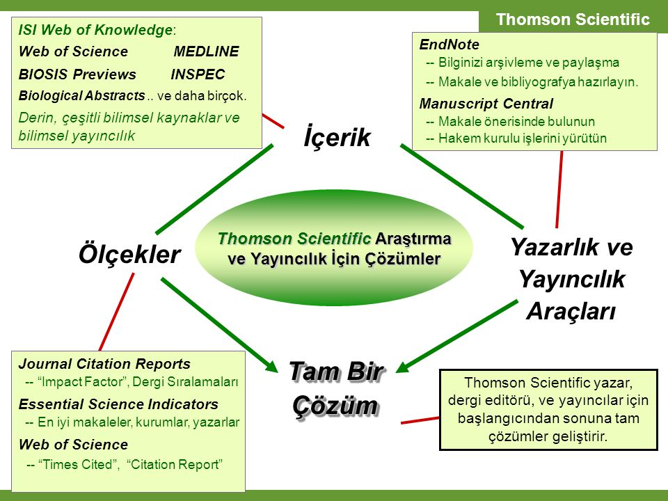 Thomson Scientific İçerik Ölçekler Yazarlık ve Yayıncılık Araçları Tam Bir Çözüm ISI Web of Knowledge: Web of Science MEDLINE BIOSIS Previews INSPEC Biological Abstracts..