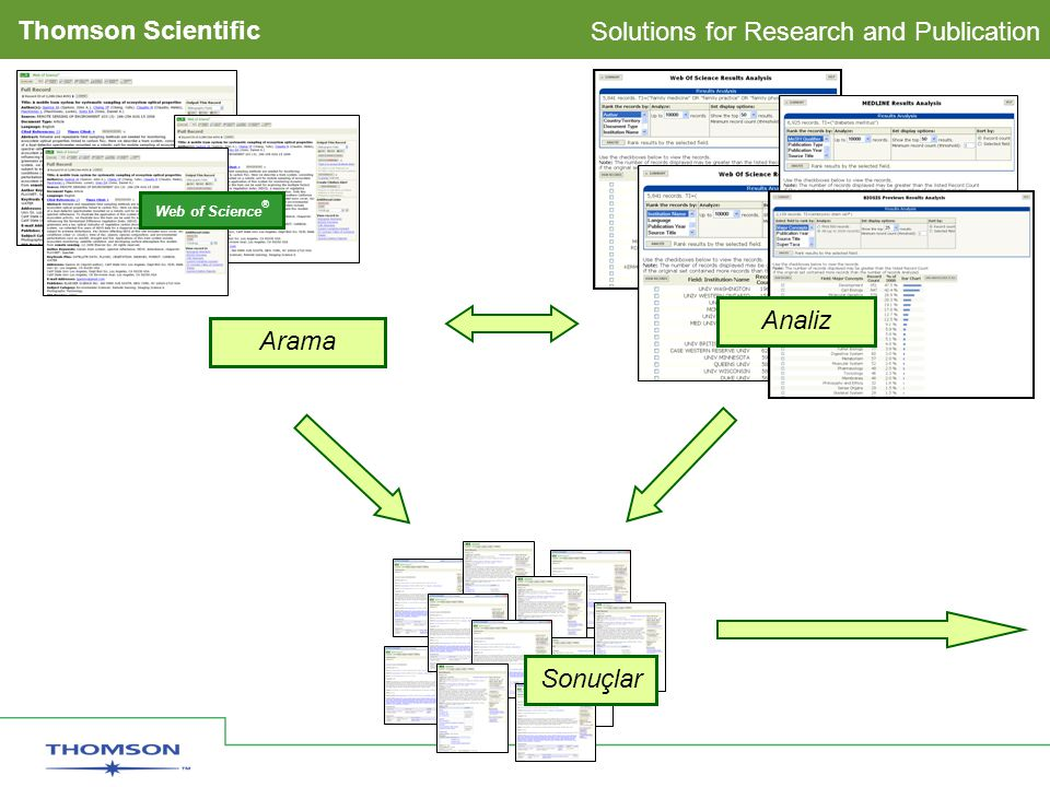 Solutions for Research and Publication Thomson Scientific Analiz Sonuçlar Arama Web of Science ®