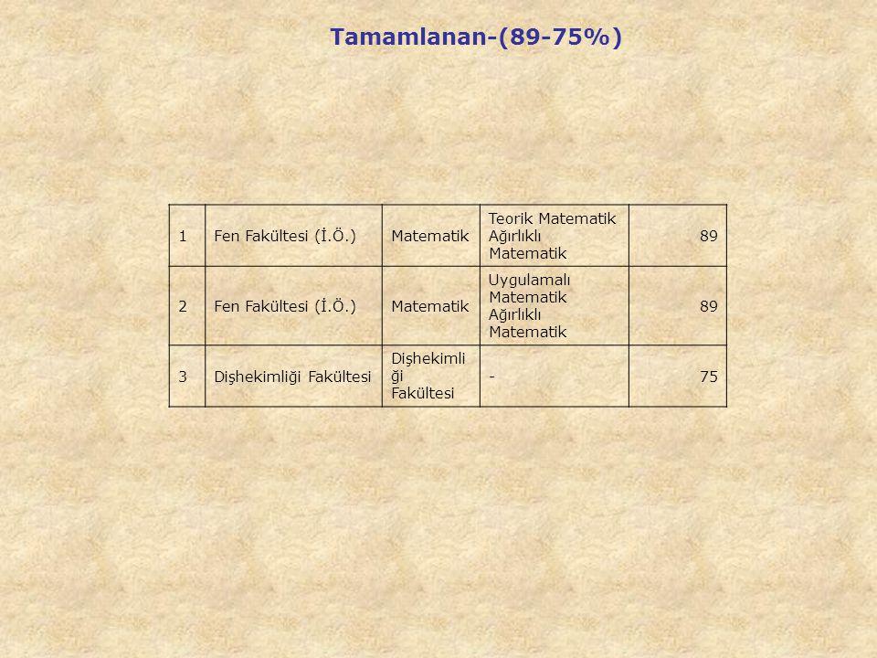 1Fen Fakültesi (İ.Ö.)Matematik Teorik Matematik Ağırlıklı Matematik 89 2Fen Fakültesi (İ.Ö.)Matematik Uygulamalı Matematik Ağırlıklı Matematik 89 3Dişhekimliği Fakültesi -75 Tamamlanan-(89-75%)