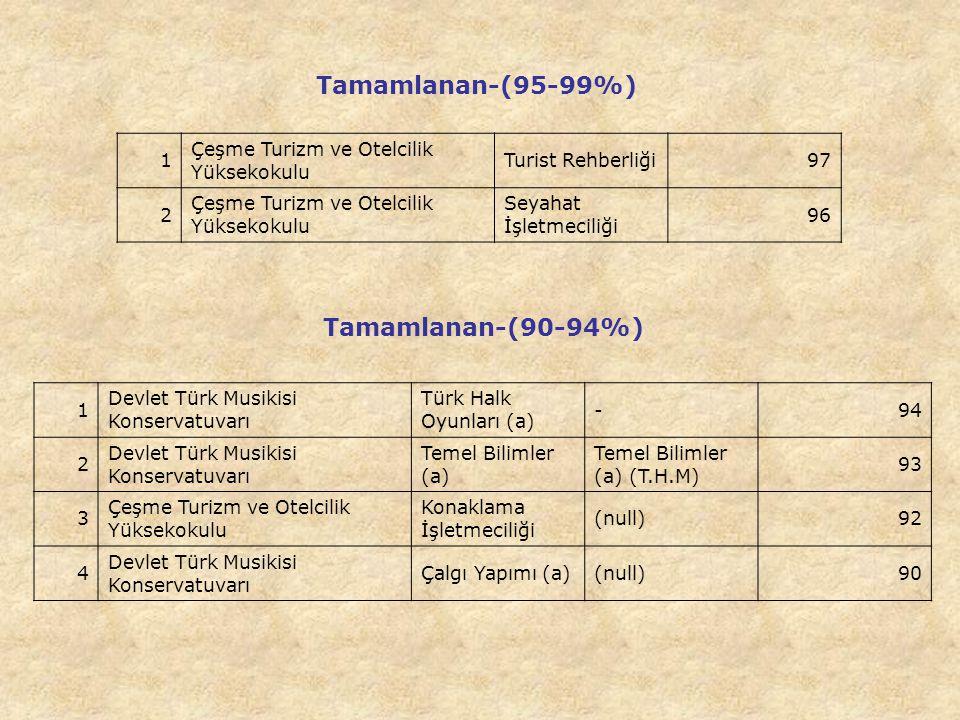 1 Çeşme Turizm ve Otelcilik Yüksekokulu Turist Rehberliği97 2 Çeşme Turizm ve Otelcilik Yüksekokulu Seyahat İşletmeciliği 96 Tamamlanan-(95-99%) 1 Devlet Türk Musikisi Konservatuvarı Türk Halk Oyunları (a) -94 2 Devlet Türk Musikisi Konservatuvarı Temel Bilimler (a) Temel Bilimler (a) (T.H.M) 93 3 Çeşme Turizm ve Otelcilik Yüksekokulu Konaklama İşletmeciliği (null)92 4 Devlet Türk Musikisi Konservatuvarı Çalgı Yapımı (a)(null)90 Tamamlanan-(90-94%)