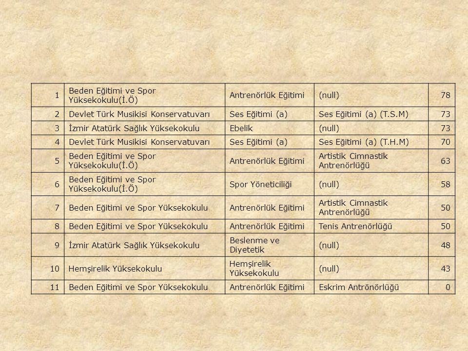 1 Beden Eğitimi ve Spor Yüksekokulu(İ.Ö) Antrenörlük Eğitimi(null)78 2Devlet Türk Musikisi KonservatuvarıSes Eğitimi (a)Ses Eğitimi (a) (T.S.M)73 3İzmir Atatürk Sağlık YüksekokuluEbelik(null)73 4Devlet Türk Musikisi KonservatuvarıSes Eğitimi (a)Ses Eğitimi (a) (T.H.M)70 5 Beden Eğitimi ve Spor Yüksekokulu(İ.Ö) Antrenörlük Eğitimi Artistik Cimnastik Antrenörlüğü 63 6 Beden Eğitimi ve Spor Yüksekokulu(İ.Ö) Spor Yöneticiliği(null)58 7Beden Eğitimi ve Spor YüksekokuluAntrenörlük Eğitimi Artistik Cimnastik Antrenörlüğü 50 8Beden Eğitimi ve Spor YüksekokuluAntrenörlük EğitimiTenis Antrenörlüğü50 9İzmir Atatürk Sağlık Yüksekokulu Beslenme ve Diyetetik (null)48 10Hemşirelik Yüksekokulu (null)43 11Beden Eğitimi ve Spor YüksekokuluAntrenörlük EğitimiEskrim Antrönörlüğü0