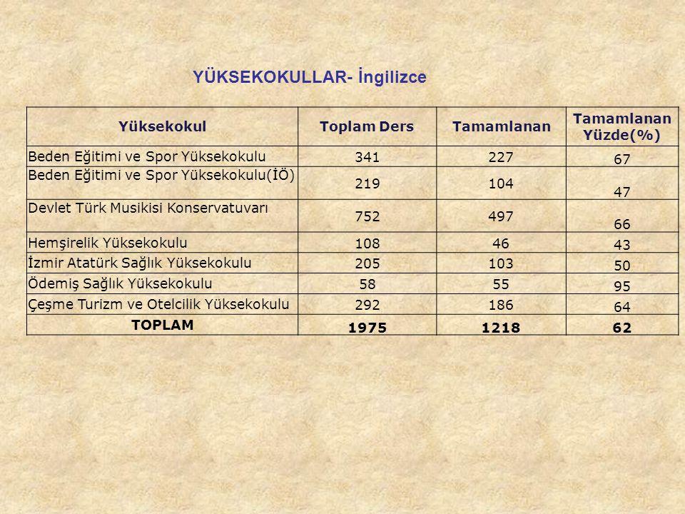 YÜKSEKOKULLAR- İngilizce YüksekokulToplam DersTamamlanan Yüzde(%) Beden Eğitimi ve Spor Yüksekokulu341227 67 Beden Eğitimi ve Spor Yüksekokulu(İÖ) 219104 47 Devlet Türk Musikisi Konservatuvarı 752497 66 Hemşirelik Yüksekokulu10846 43 İzmir Atatürk Sağlık Yüksekokulu205103 50 Ödemiş Sağlık Yüksekokulu5855 95 Çeşme Turizm ve Otelcilik Yüksekokulu292186 64 TOPLAM 1975121862