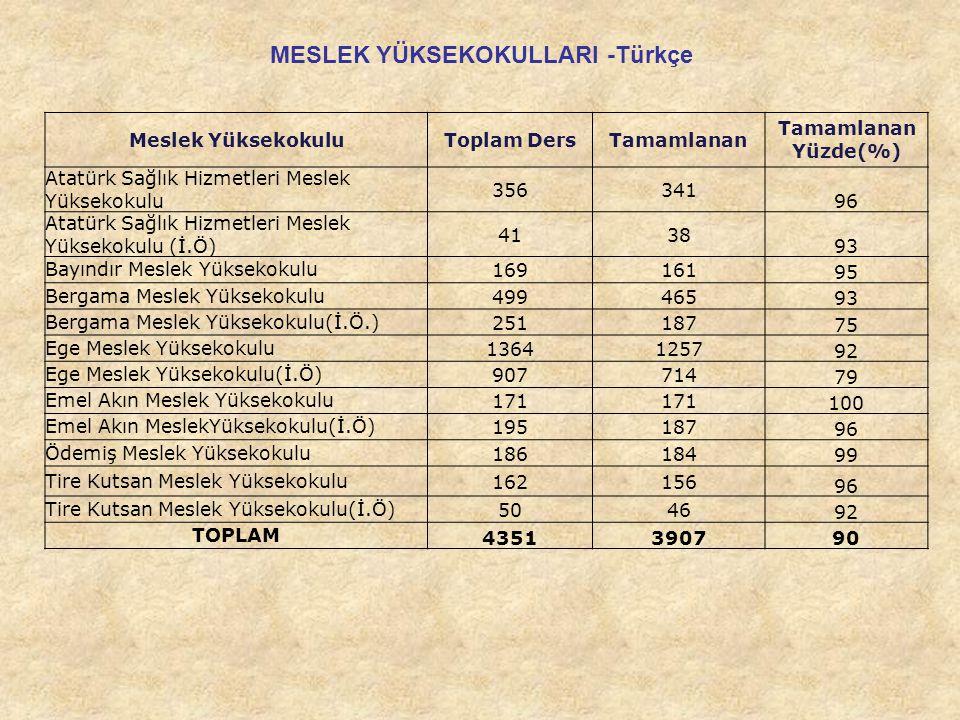 Meslek YüksekokuluToplam DersTamamlanan Yüzde(%) Atatürk Sağlık Hizmetleri Meslek Yüksekokulu 356341 96 Atatürk Sağlık Hizmetleri Meslek Yüksekokulu (İ.Ö) 4138 93 Bayındır Meslek Yüksekokulu169161 95 Bergama Meslek Yüksekokulu499465 93 Bergama Meslek Yüksekokulu(İ.Ö.)251187 75 Ege Meslek Yüksekokulu13641257 92 Ege Meslek Yüksekokulu(İ.Ö)907714 79 Emel Akın Meslek Yüksekokulu171 100 Emel Akın MeslekYüksekokulu(İ.Ö)195187 96 Ödemiş Meslek Yüksekokulu186184 99 Tire Kutsan Meslek Yüksekokulu162156 96 Tire Kutsan Meslek Yüksekokulu(İ.Ö)5046 92 TOPLAM 4351390790 MESLEK YÜKSEKOKULLARI -Türkçe