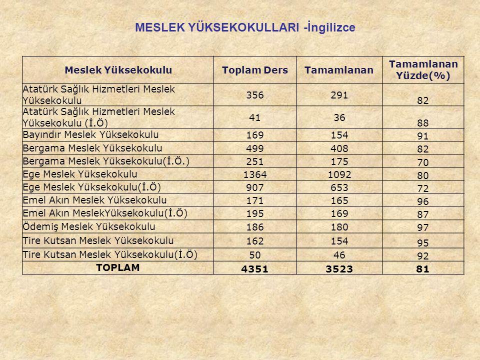 Meslek YüksekokuluToplam DersTamamlanan Yüzde(%) Atatürk Sağlık Hizmetleri Meslek Yüksekokulu 356291 82 Atatürk Sağlık Hizmetleri Meslek Yüksekokulu (İ.Ö) 4136 88 Bayındır Meslek Yüksekokulu169154 91 Bergama Meslek Yüksekokulu499408 82 Bergama Meslek Yüksekokulu(İ.Ö.)251175 70 Ege Meslek Yüksekokulu13641092 80 Ege Meslek Yüksekokulu(İ.Ö)907653 72 Emel Akın Meslek Yüksekokulu171165 96 Emel Akın MeslekYüksekokulu(İ.Ö)195169 87 Ödemiş Meslek Yüksekokulu186180 97 Tire Kutsan Meslek Yüksekokulu162154 95 Tire Kutsan Meslek Yüksekokulu(İ.Ö)5046 92 TOPLAM 4351352381 MESLEK YÜKSEKOKULLARI -İngilizce