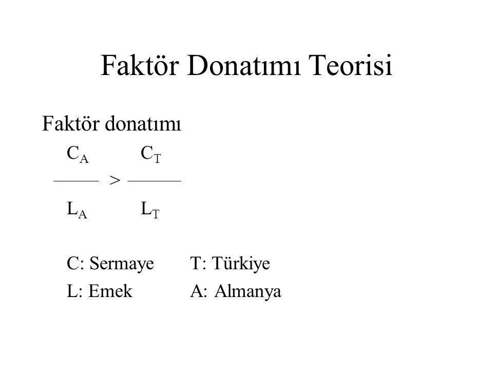 Faktör Donatımı Teorisi Faktör donatımı CA CTCA CT > L A L T C: SermayeT: Türkiye L: EmekA: Almanya