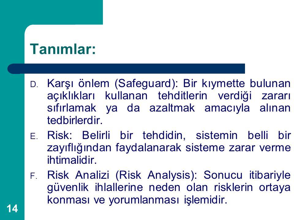 14 Tanımlar: D. Karşı önlem (Safeguard): Bir kıymette bulunan açıklıkları kullanan tehditlerin verdiği zararı sıfırlamak ya da azaltmak amacıyla alına